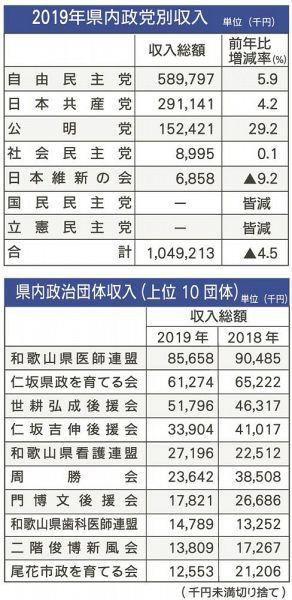 選挙多く支出増/県内政党支部 収入は減少:紀伊民報AGARA