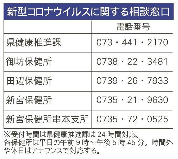 市 橋本 コロナ 県 感染 和歌山